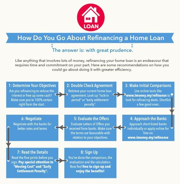 cara-refinance-rumah
