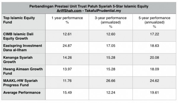 perbandingan-unit-trust-2014