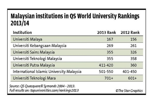 qs-world-university-rankings-2013_14-malaysia