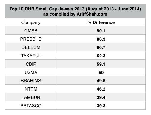 top-rhb-small-cap-jewels